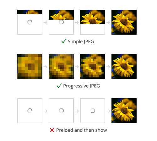 Comparison of Simple & Progressive JPGs.