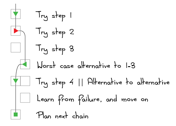 "Failed at step 2, but recovered using ""Worst-case alternative to 1-3""."